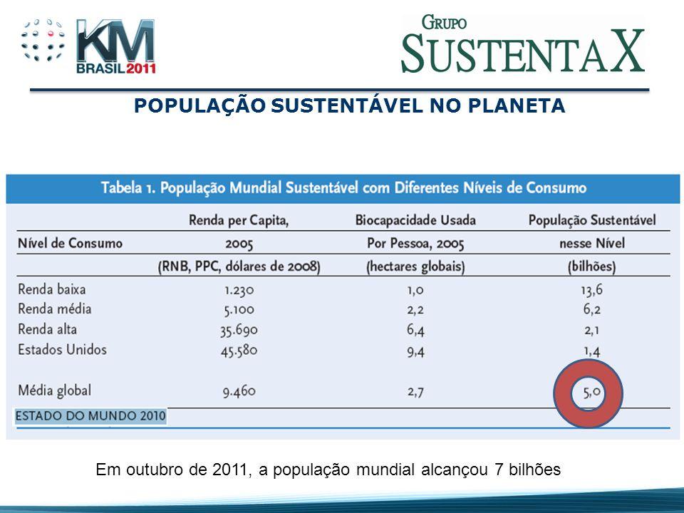 POPULAÇÃO SUSTENTÁVEL NO PLANETA