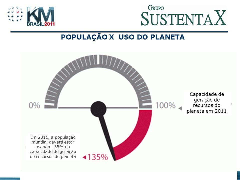 POPULAÇÃO X USO DO PLANETA