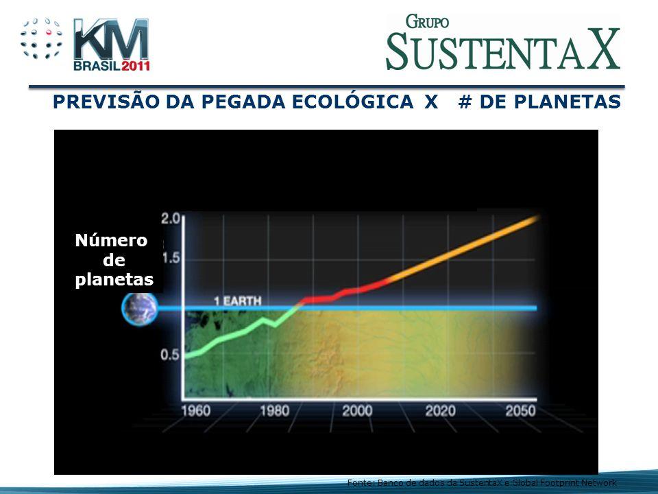 PREVISÃO DA PEGADA ECOLÓGICA X # DE PLANETAS