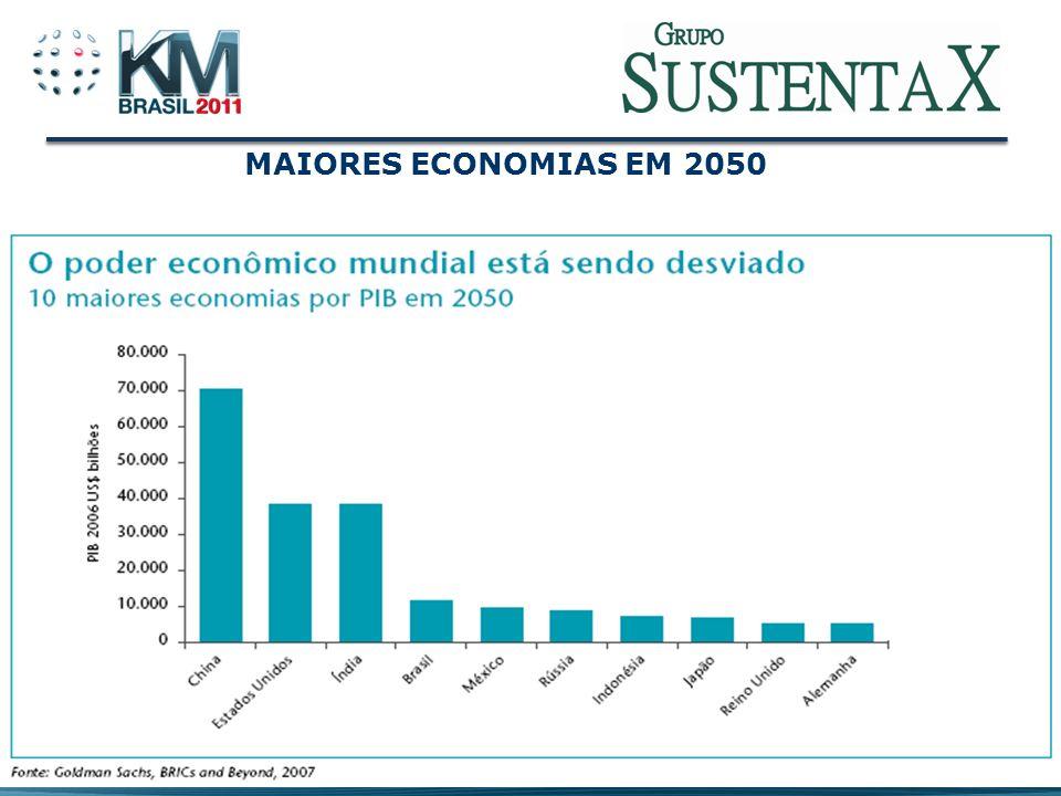 MAIORES ECONOMIAS EM 2050