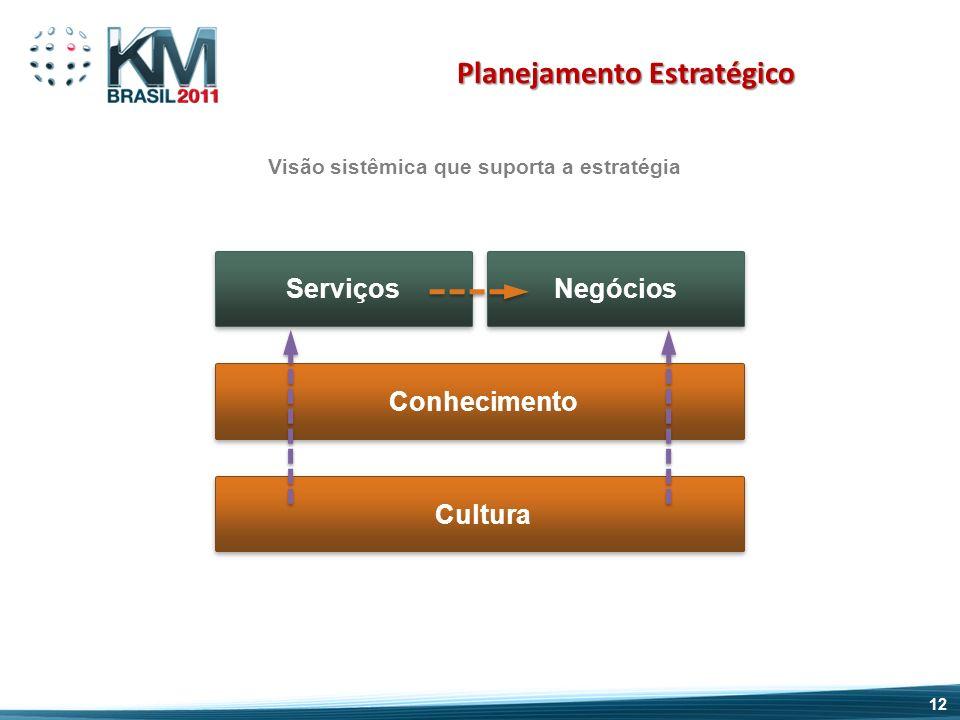 Planejamento Estratégico Visão sistêmica que suporta a estratégia