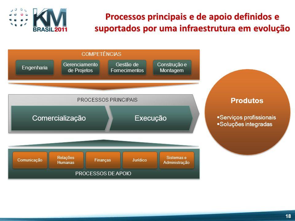 Processos principais e de apoio definidos e