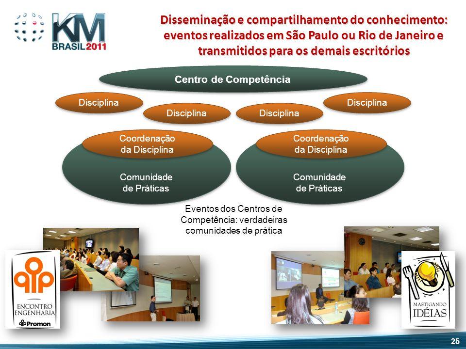Disseminação e compartilhamento do conhecimento: