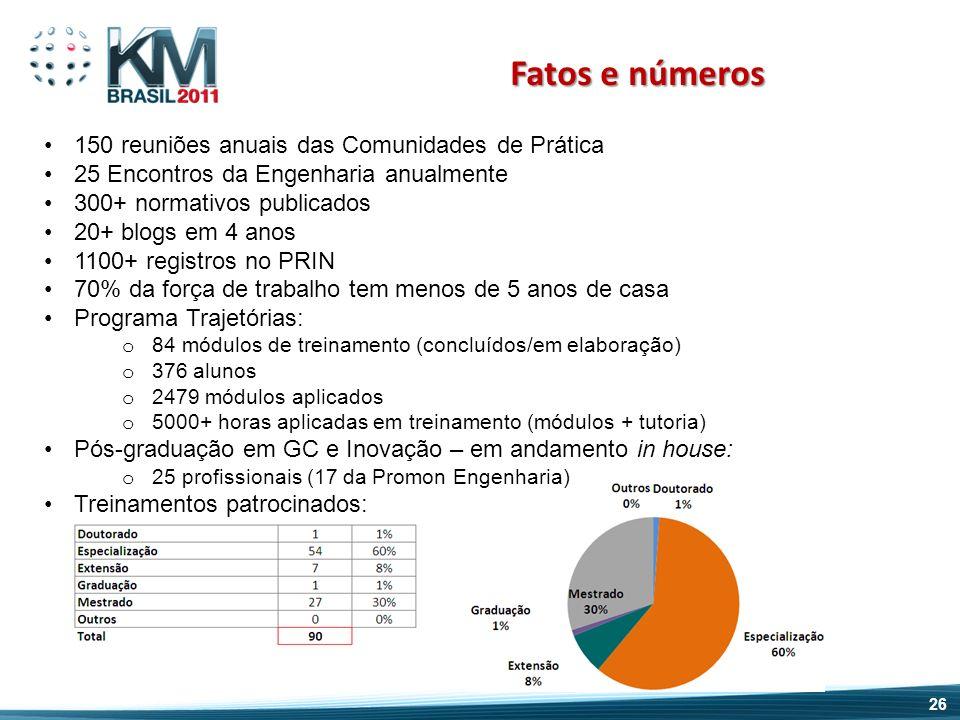 Fatos e números 150 reuniões anuais das Comunidades de Prática