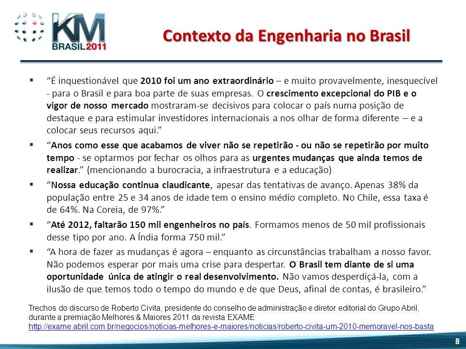 Contexto da Engenharia no Brasil