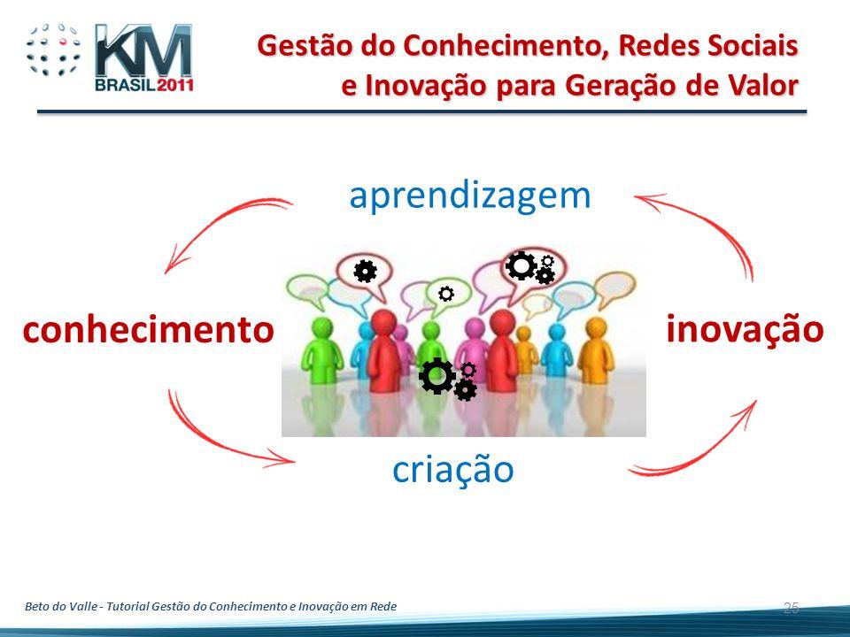 Gestão do Conhecimento, Redes Sociais e Inovação para Geração de Valor