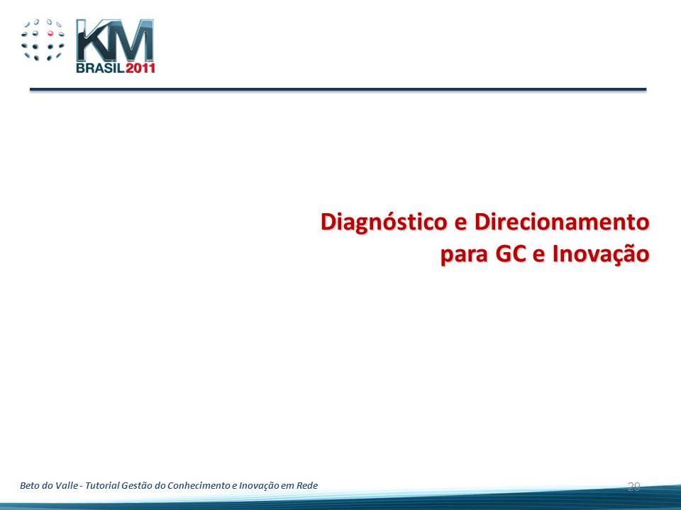 Diagnóstico e Direcionamento para GC e Inovação