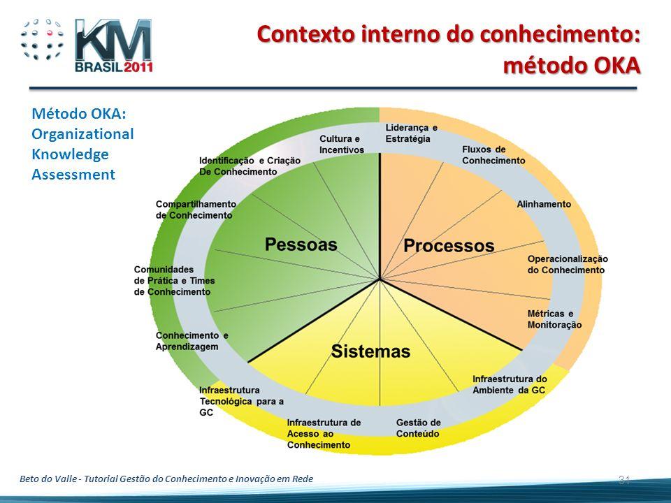 Contexto interno do conhecimento: método OKA