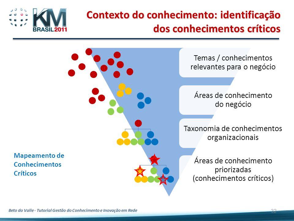 Contexto do conhecimento: identificação dos conhecimentos críticos