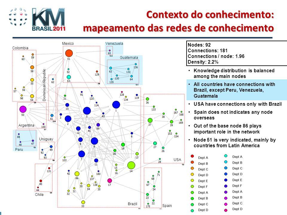 Contexto do conhecimento: mapeamento das redes de conhecimento