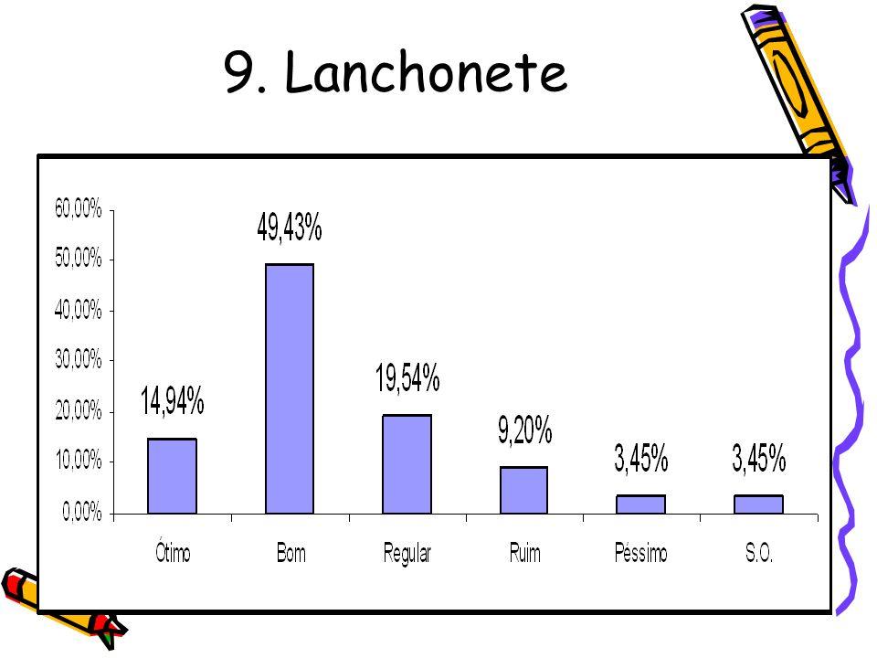9. Lanchonete