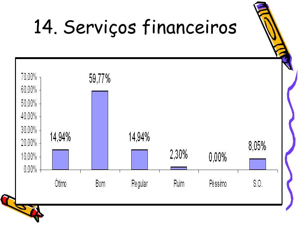 14. Serviços financeiros