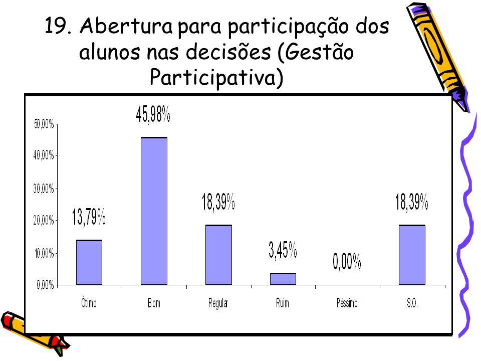 19. Abertura para participação dos alunos nas decisões (Gestão Participativa)