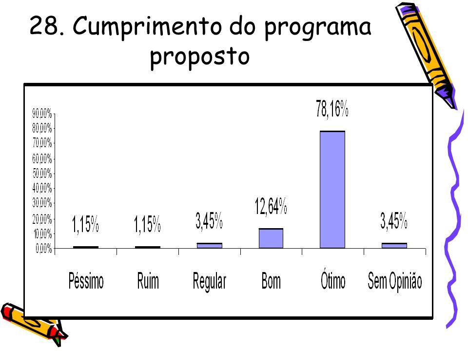 28. Cumprimento do programa proposto
