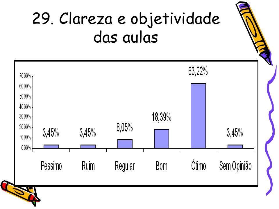 29. Clareza e objetividade das aulas