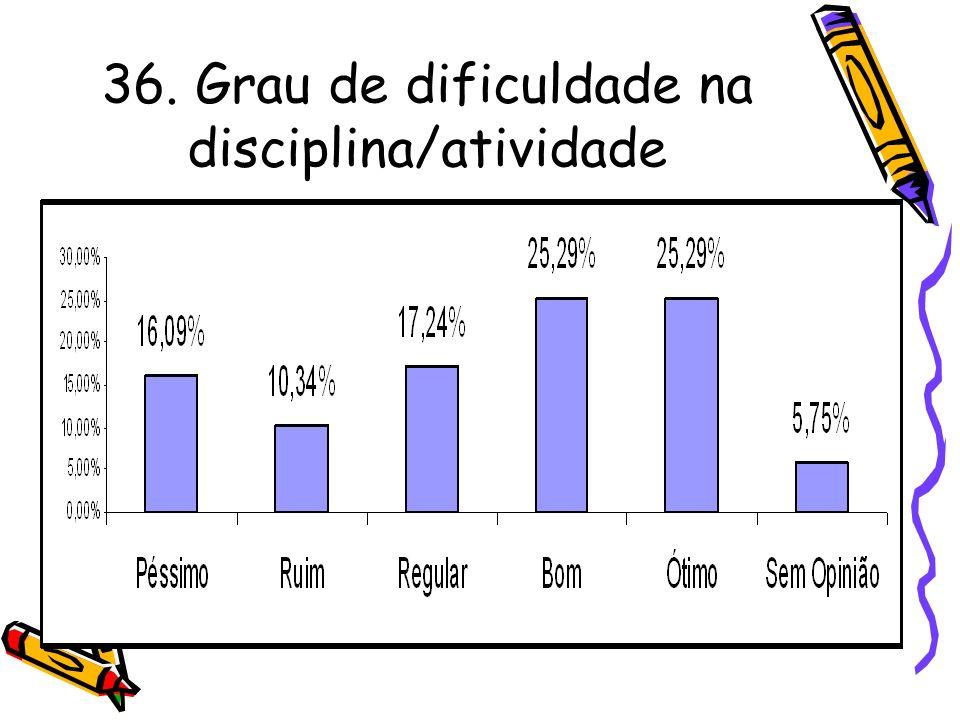 36. Grau de dificuldade na disciplina/atividade