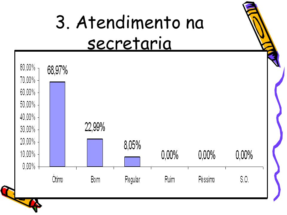 3. Atendimento na secretaria