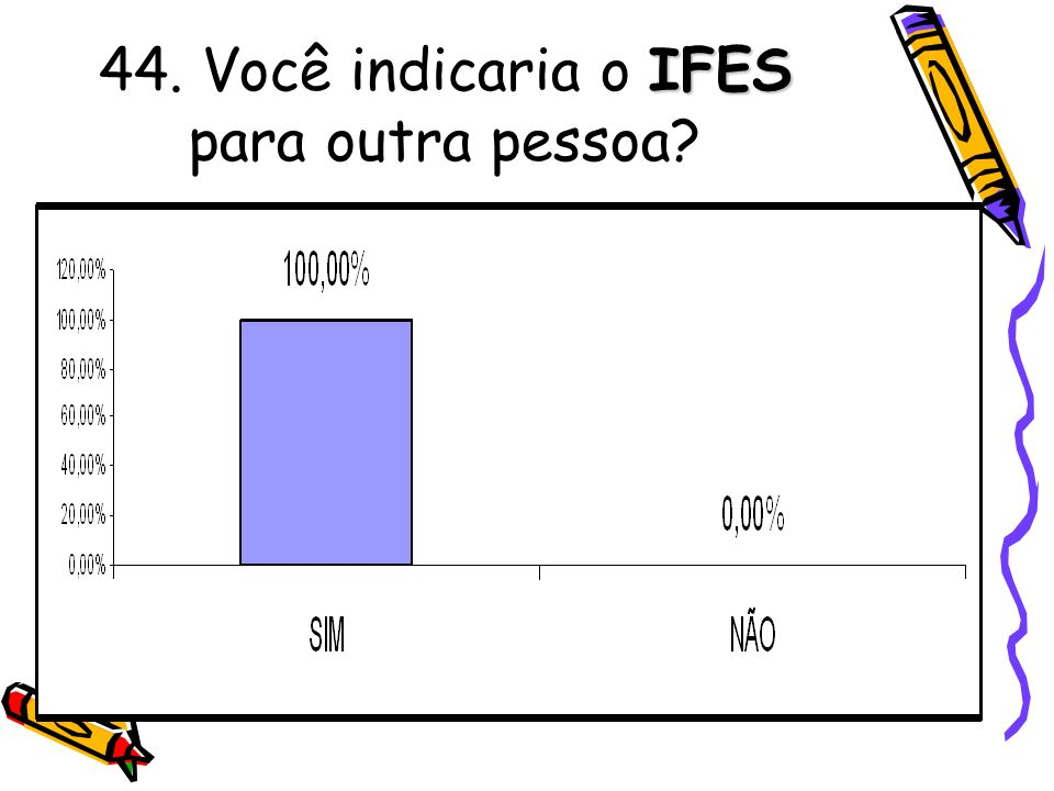 44. Você indicaria o IFES para outra pessoa