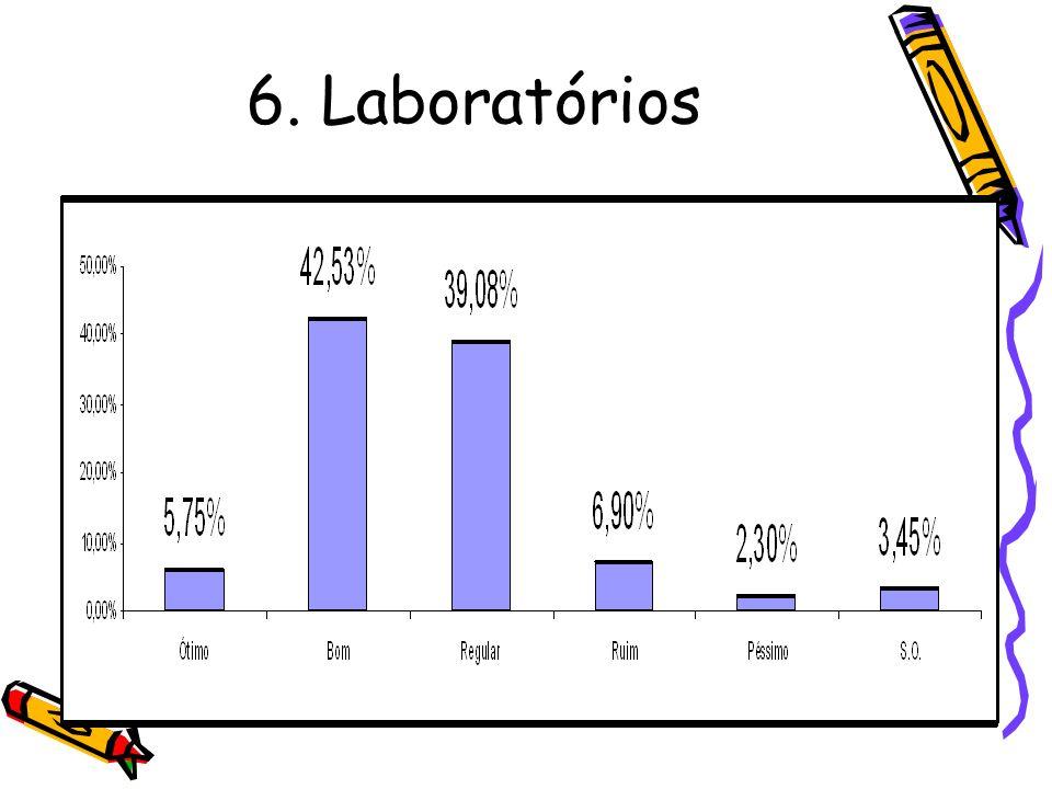 6. Laboratórios