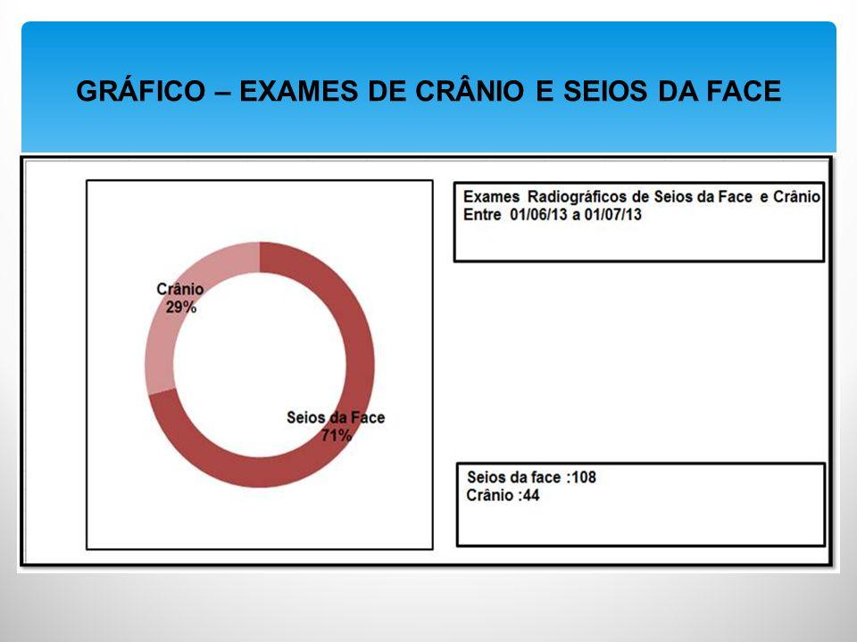GRÁFICO – EXAMES DE CRÂNIO E SEIOS DA FACE