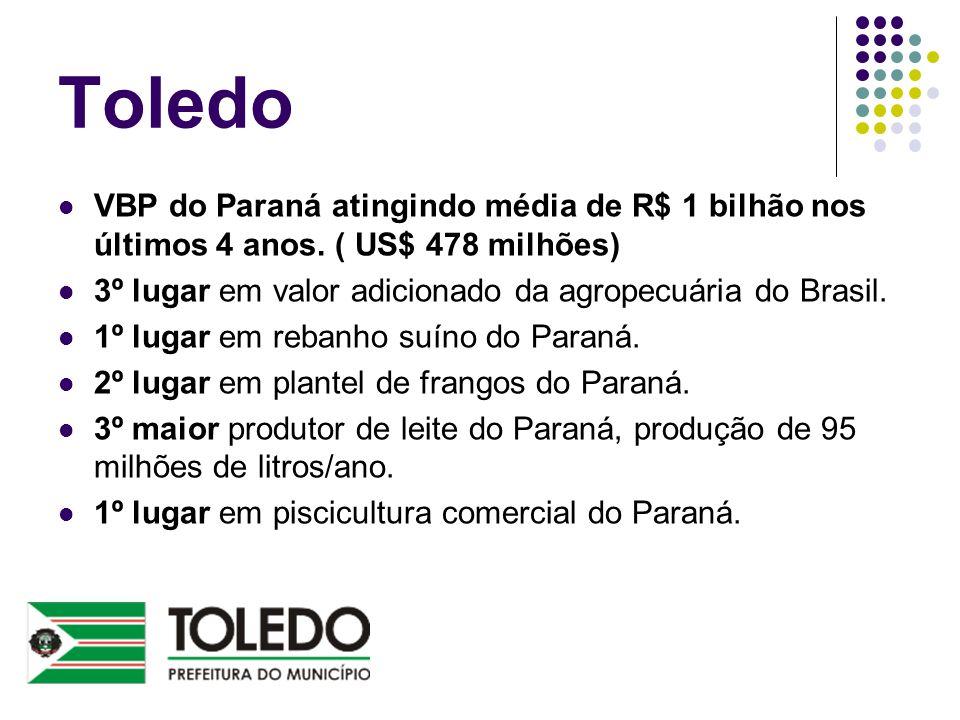 Toledo VBP do Paraná atingindo média de R$ 1 bilhão nos últimos 4 anos. ( US$ 478 milhões) 3º lugar em valor adicionado da agropecuária do Brasil.