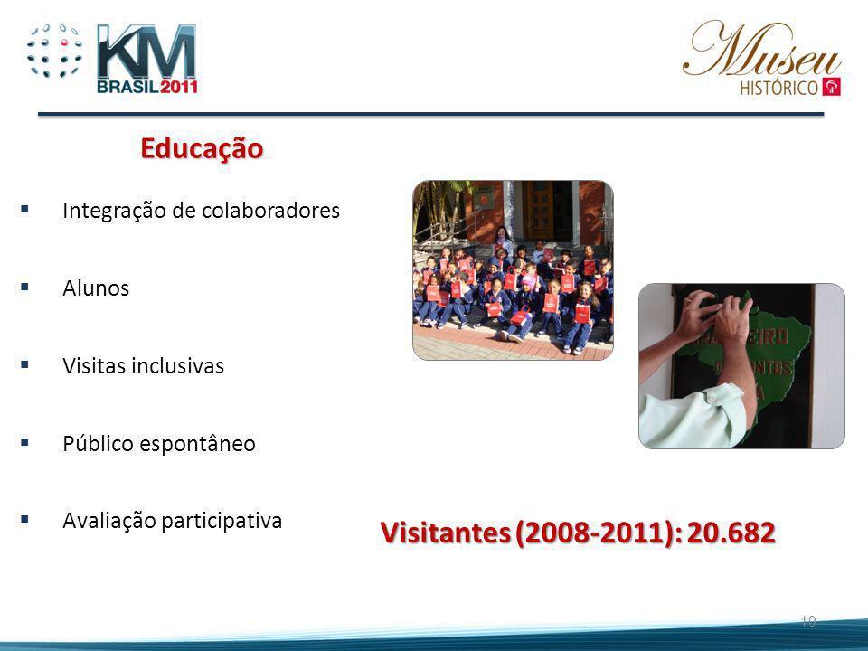 Educação Visitantes (2008-2011): 20.682