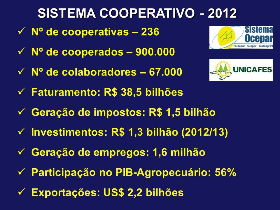 SISTEMA COOPERATIVO - 2012 Nº de cooperativas – 236