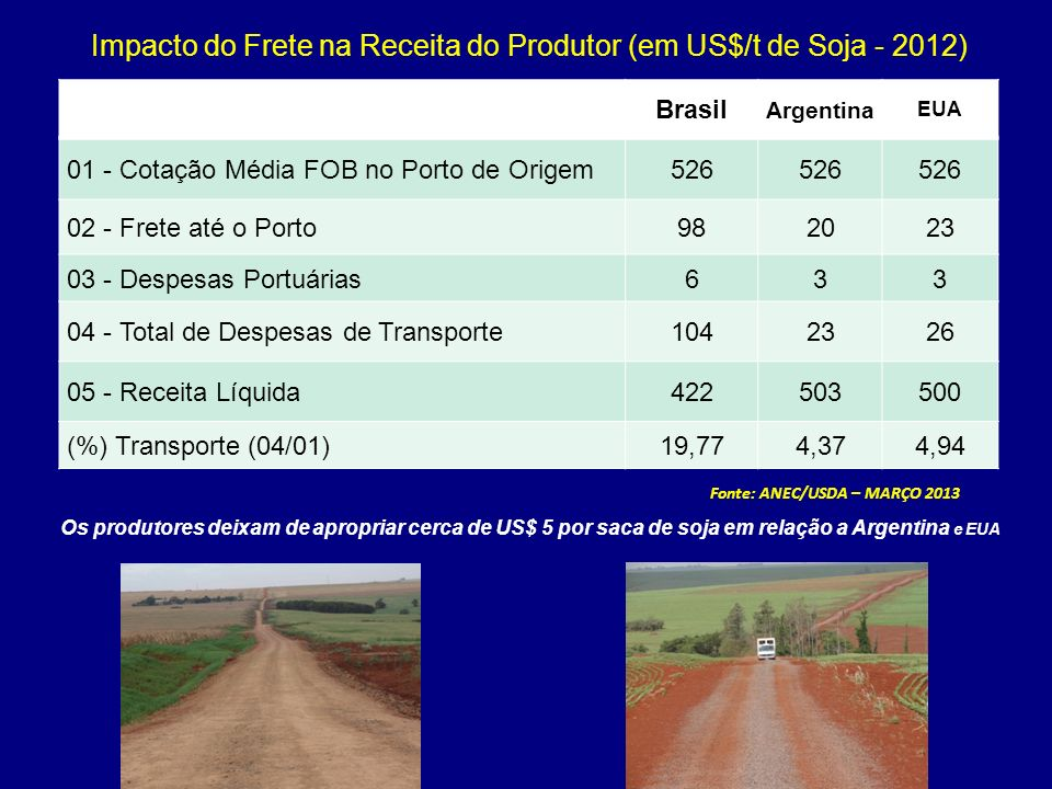 Impacto do Frete na Receita do Produtor (em US$/t de Soja - 2012)