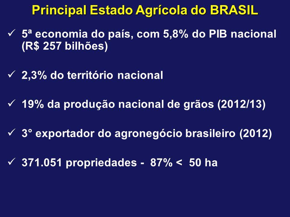 Principal Estado Agrícola do BRASIL