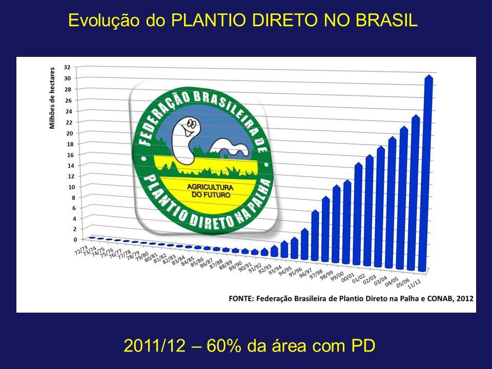 Evolução do PLANTIO DIRETO NO BRASIL