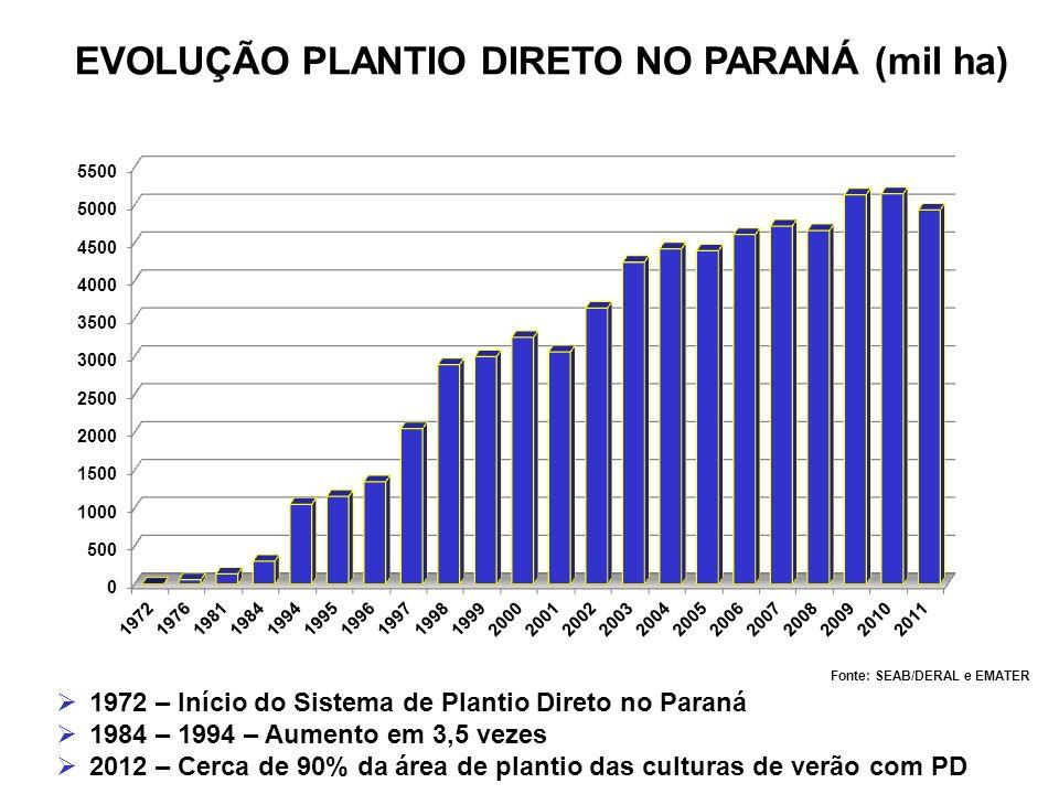 EVOLUÇÃO PLANTIO DIRETO NO PARANÁ (mil ha) Fonte: SEAB/DERAL e EMATER