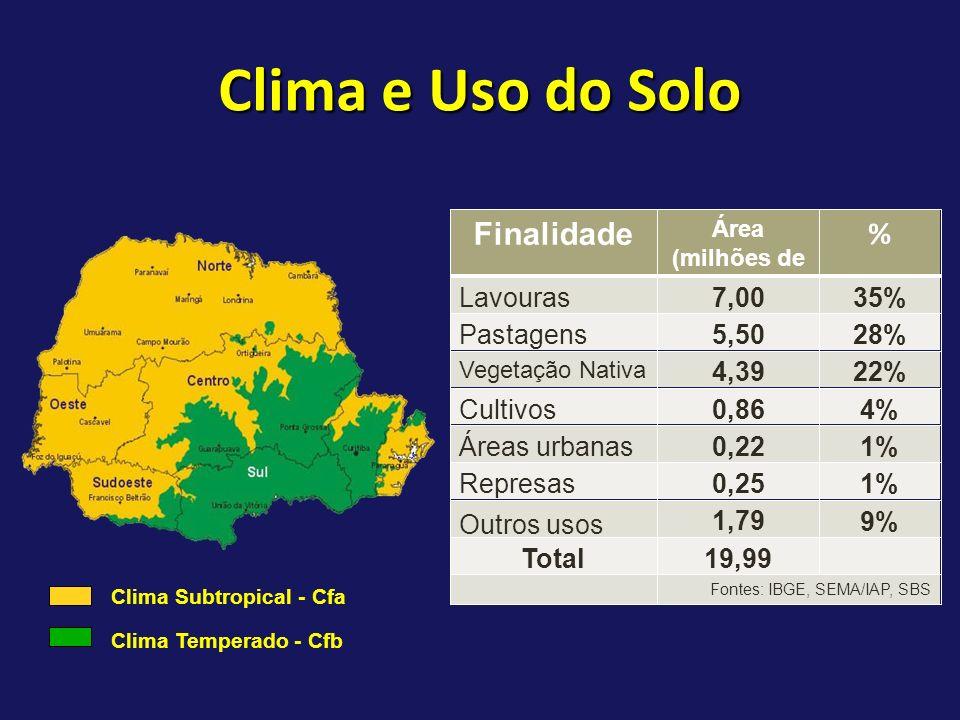 Área (milhões de hectares)