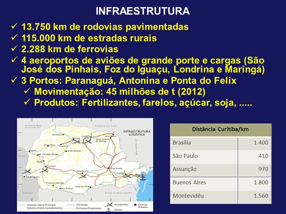 Distância Curitiba/km