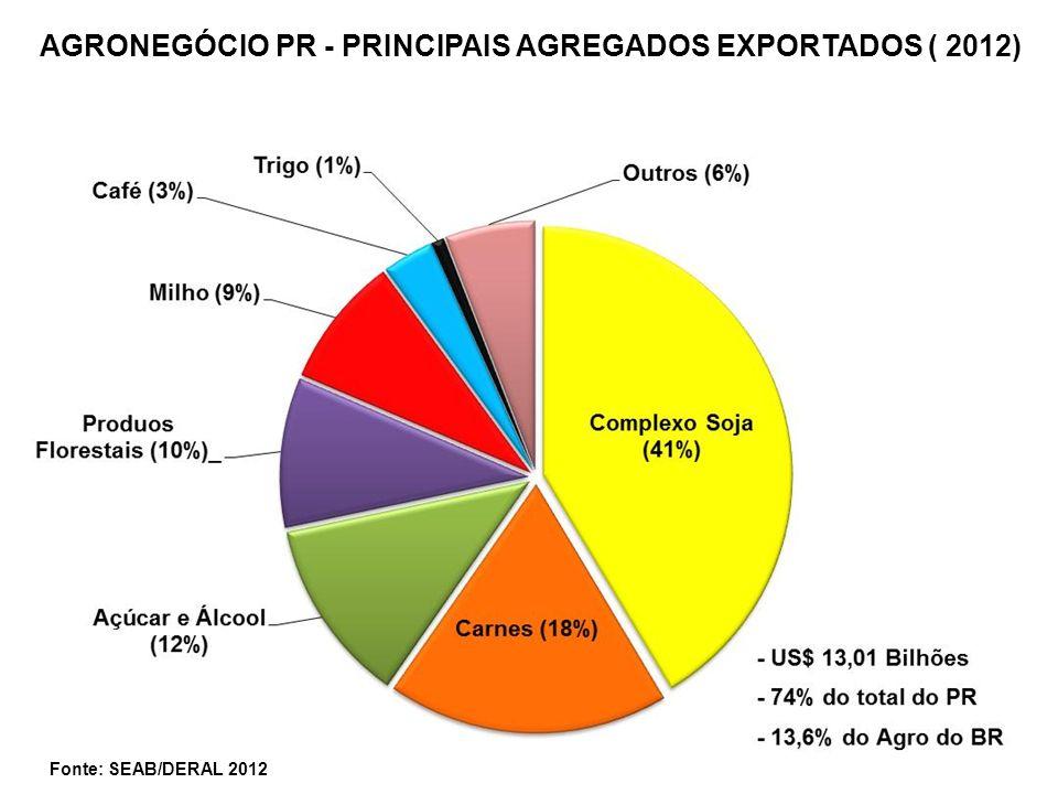 AGRONEGÓCIO PR - PRINCIPAIS AGREGADOS EXPORTADOS ( 2012)