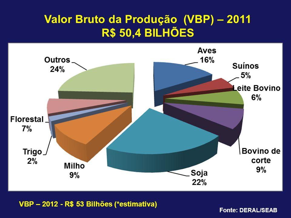 Valor Bruto da Produção (VBP) – 2011 R$ 50,4 BILHÕES