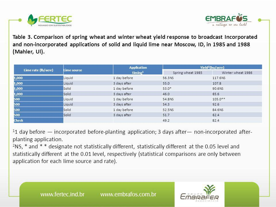 Table 3. Comparison of spring wheat and winter wheat yield response to broadcast Incorporated and non-incorporated applications of solid and liquid lime near Moscow, ID, in 1985 and 1988 (Mahler, Ul).