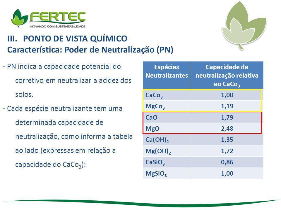 Espécies Neutralizantes Capacidade de neutralização relativa ao CaCo3