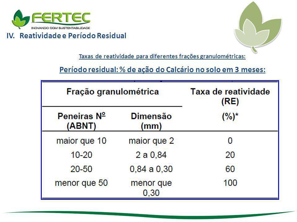 Período residual: % de ação do Calcário no solo em 3 meses: