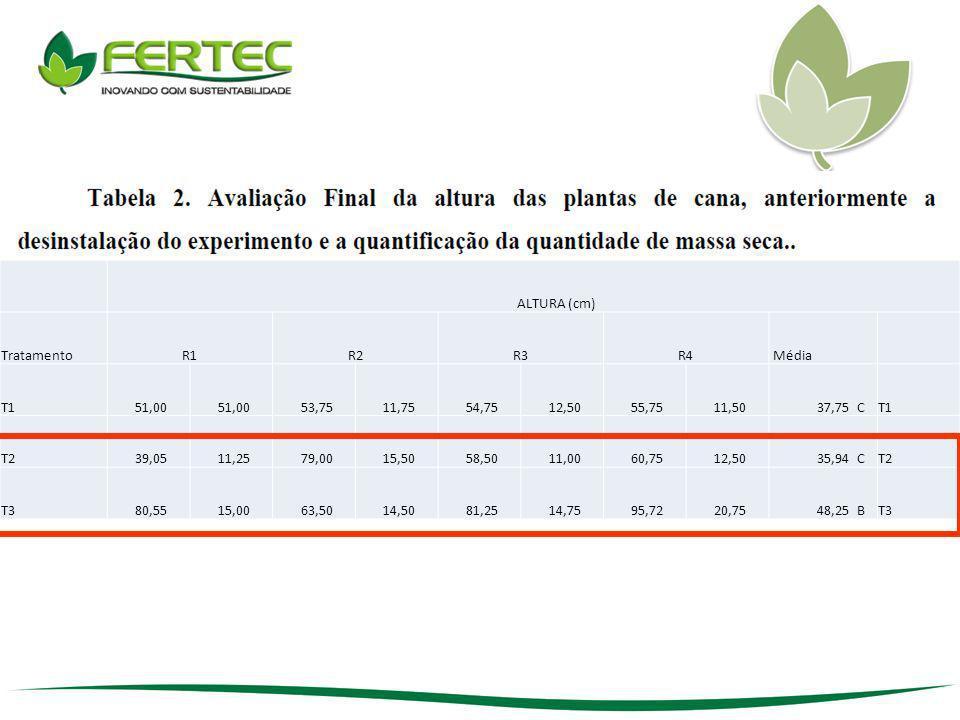 Al tóxico acima 0,5 ALTURA (cm) Tratamento R1 R2 R3 R4 Média T1 51,00