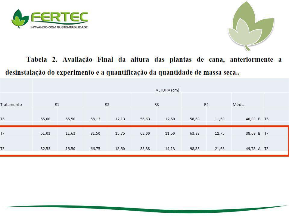 Al tóxico acima 0,5 ALTURA (cm) Tratamento R1 R2 R3 R4 Média T6 55,00