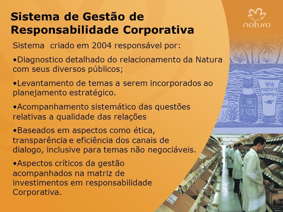 Sistema de Gestão de Responsabilidade Corporativa