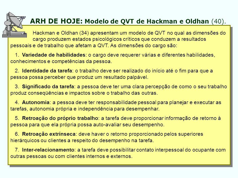 ARH DE HOJE: Modelo de QVT de Hackman e Oldhan (40).