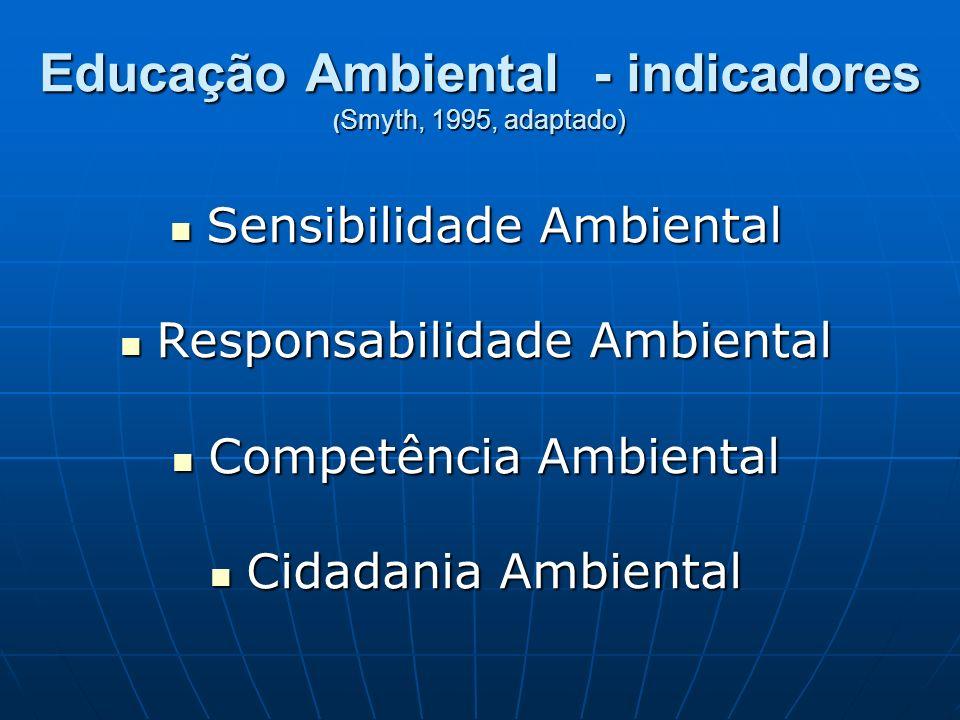 Educação Ambiental - indicadores (Smyth, 1995, adaptado)