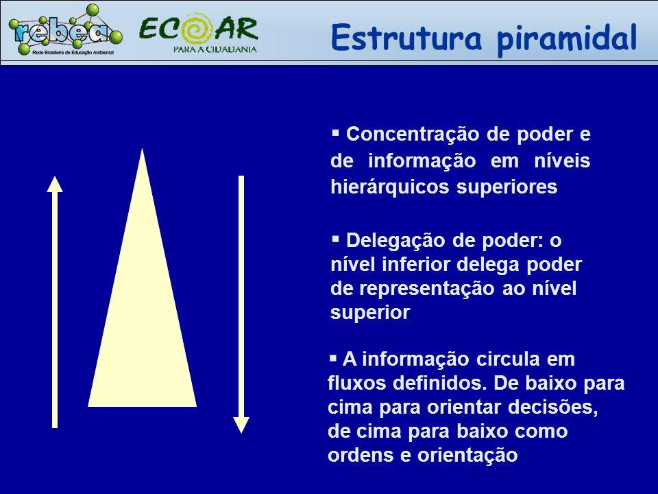 Estrutura piramidal Concentração de poder e de informação em níveis hierárquicos superiores.