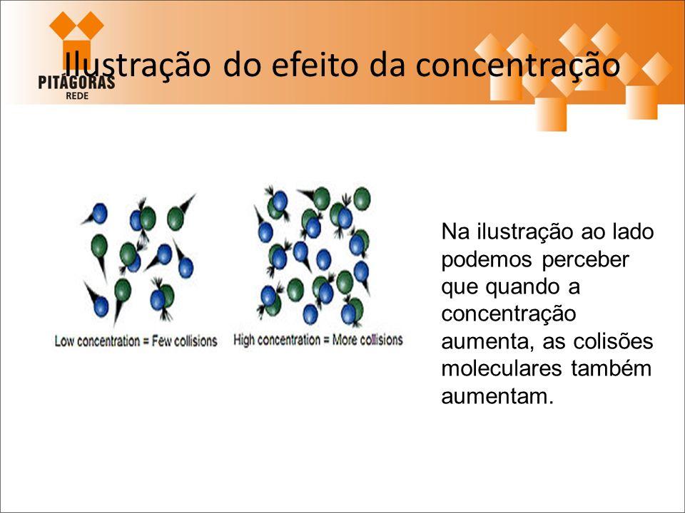 Ilustração do efeito da concentração