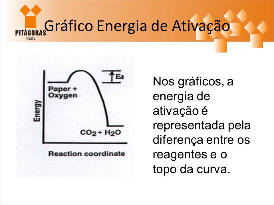 Gráfico Energia de Ativação