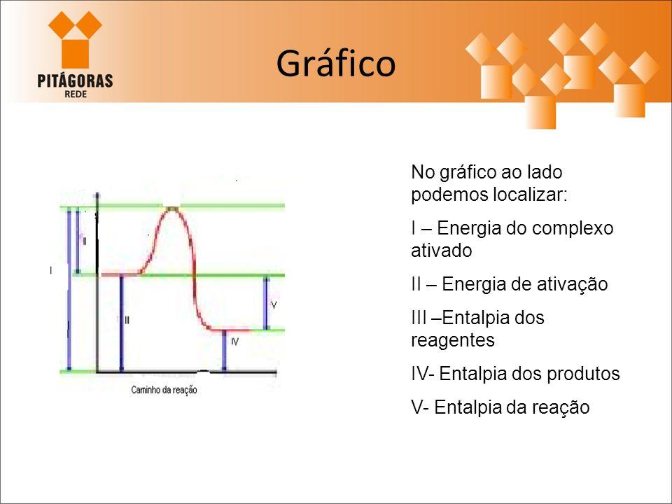 Gráfico No gráfico ao lado podemos localizar: