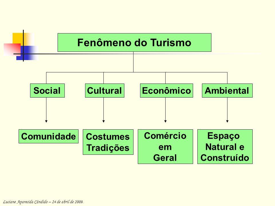 Fenômeno do Turismo Social Cultural Econômico Ambiental Comunidade