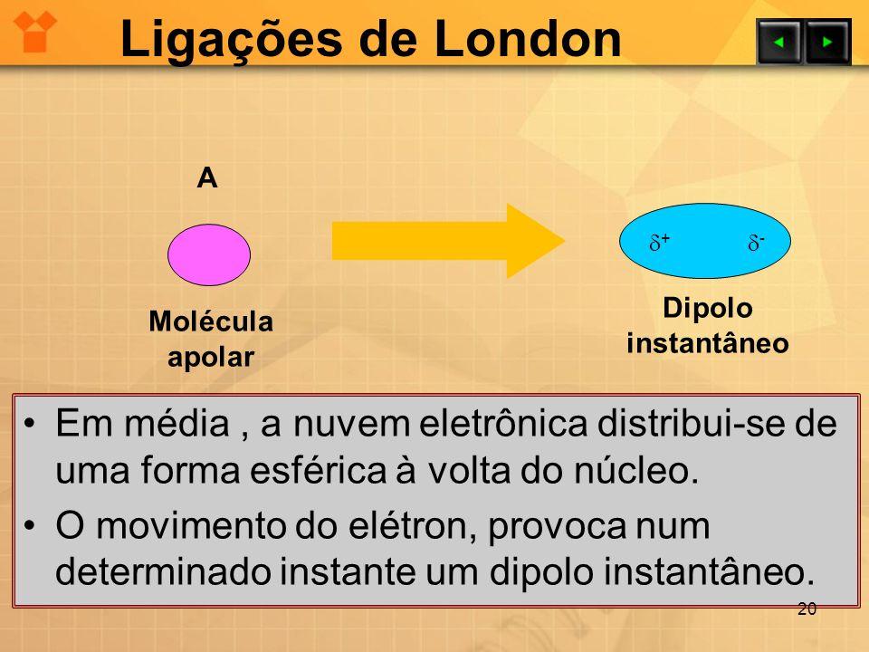 Ligações de London A. + - Dipolo. instantâneo. Molécula. apolar.