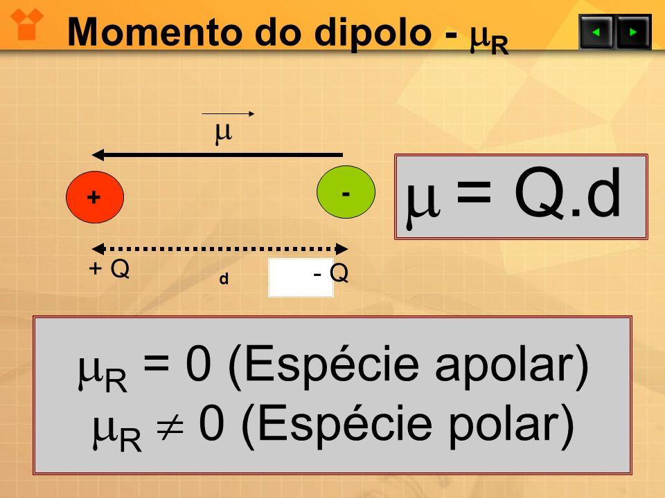  = Q.d R = 0 (Espécie apolar) R  0 (Espécie polar)
